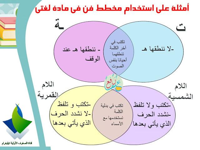 يمكن استخدام هذه الاستراتيجية في مادة اللغة العربية