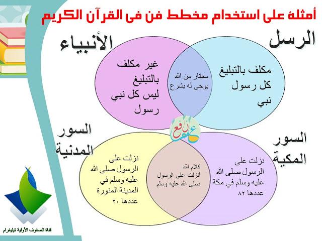 في هذه الصورة استخدمنا مخطط فن في مادة التربية الاسلامية للمقارنة بين فكرتين .