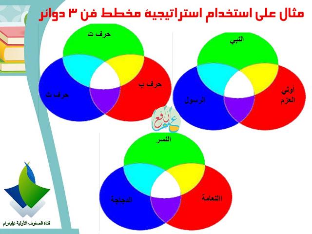 في هذه الصورة مثال على استخدام استراتيجية فن في عدة مواد من خلال المقارنة بين ثلاث افكار .