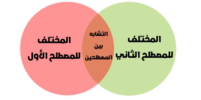 تستخدم لقياس مدى فهم محتوى المادة ، وخاصة للمقارنة بين مصطلحين .