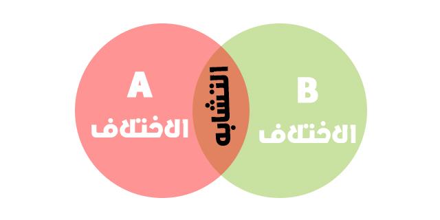استراتيجية مخطط فن أو بالإنجليزية: Venn diagram
