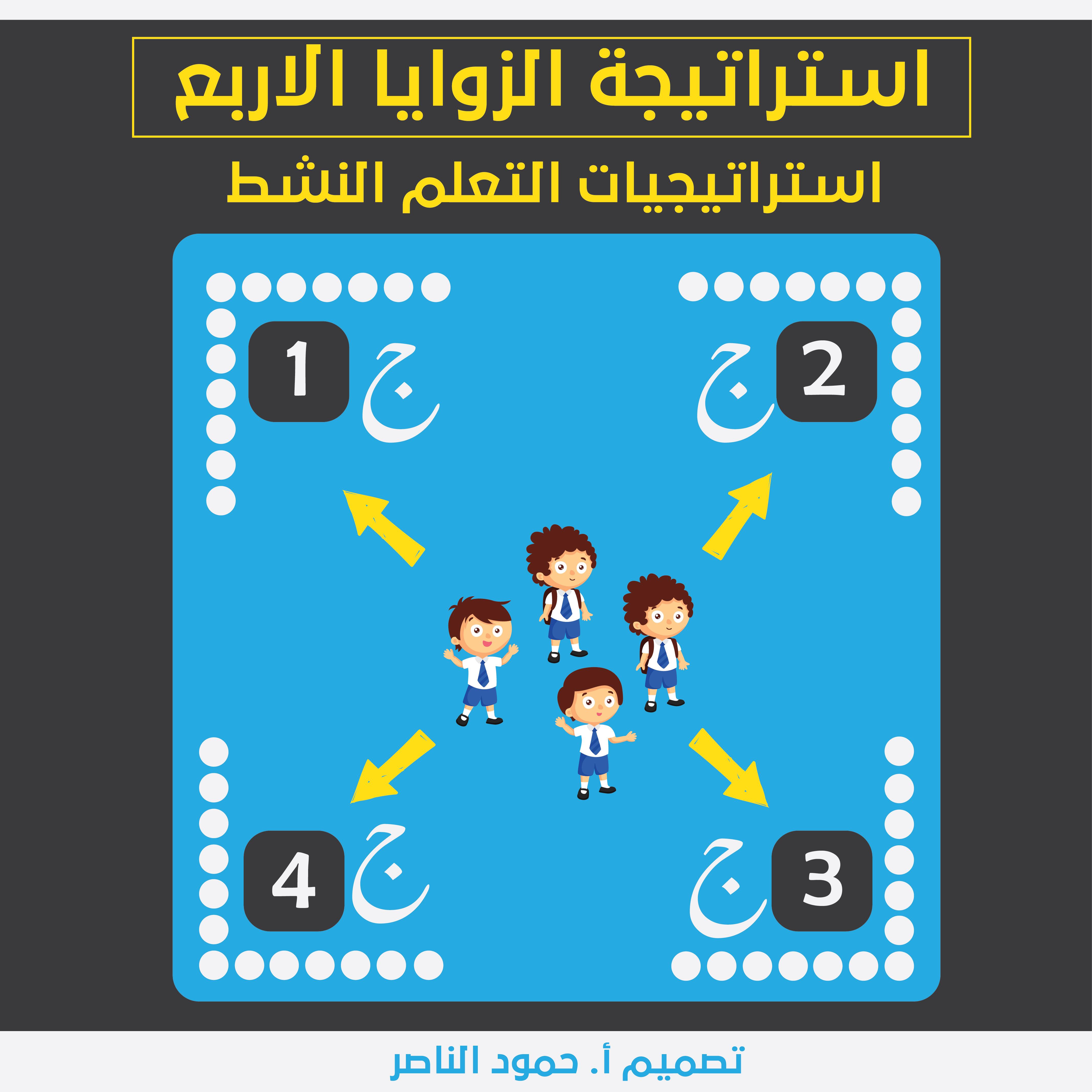 استراتيجية الزوايا الأربع